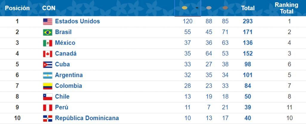 medallero-panamericanos-lima-2019-mexico