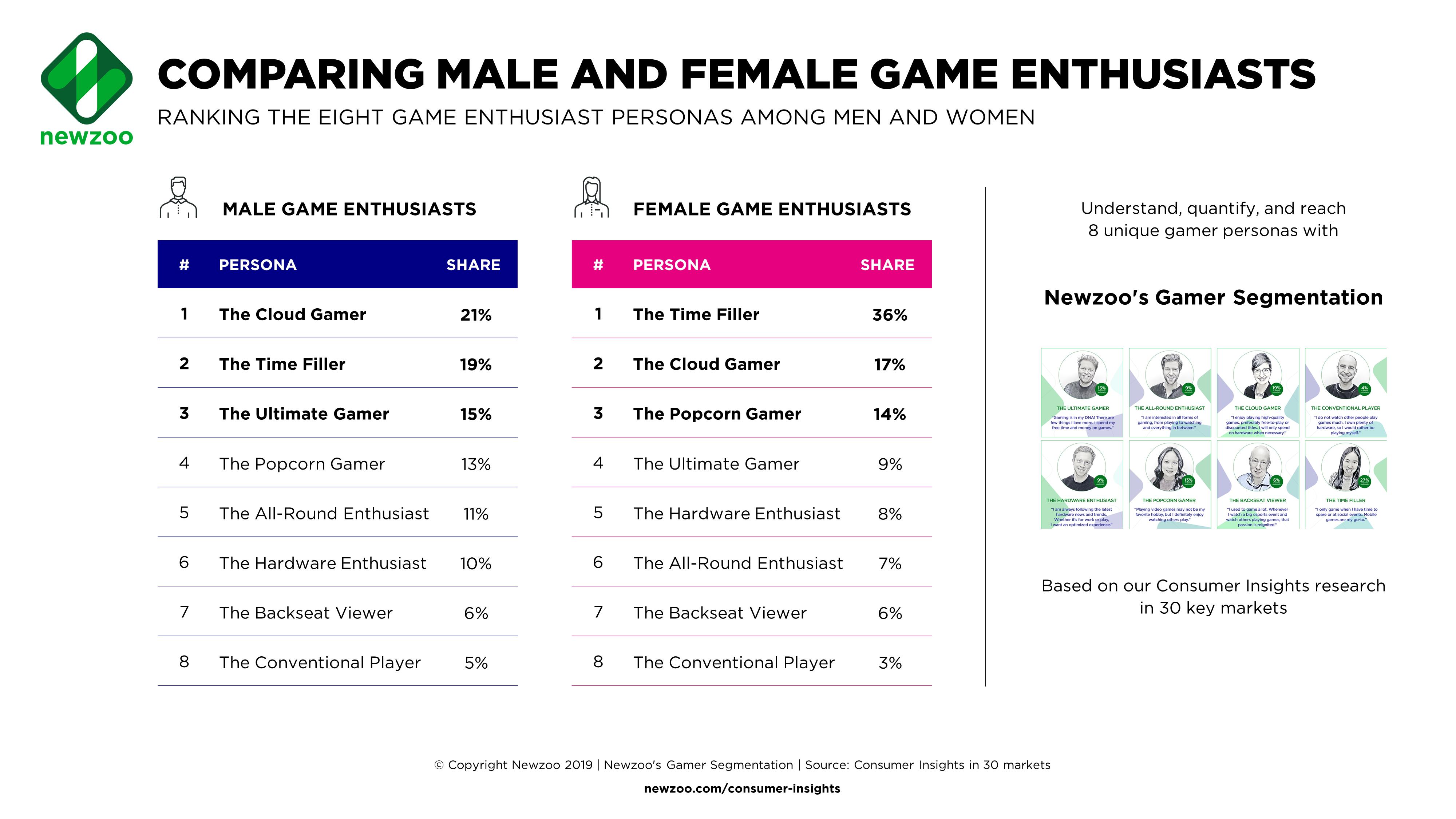 cuántas mujeres juegan videojuegos
