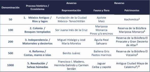 mujeres billetes mexicanos
