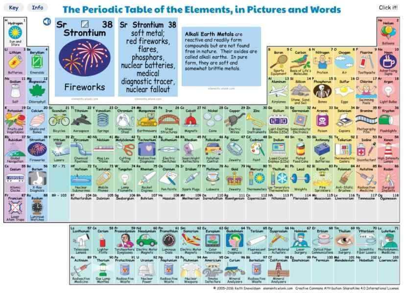 tabla-periodica-elemento-quimico-vida-diaria-quimica-5