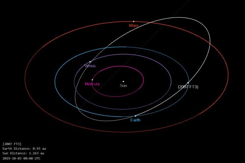 trayectoria-asteroide-tierra-nasa-oro