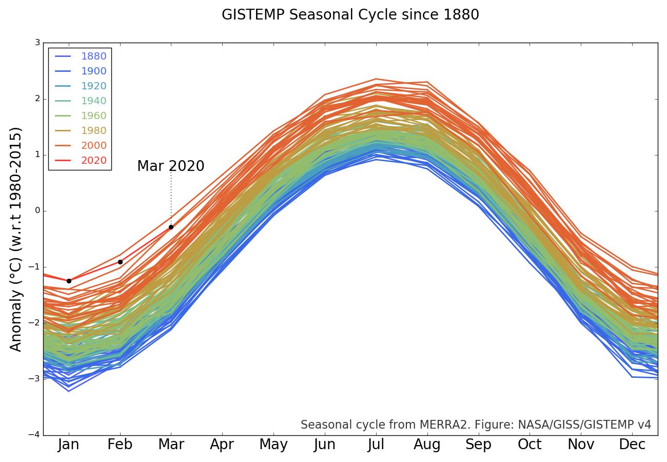 análisis de temperatura de superficie GISS