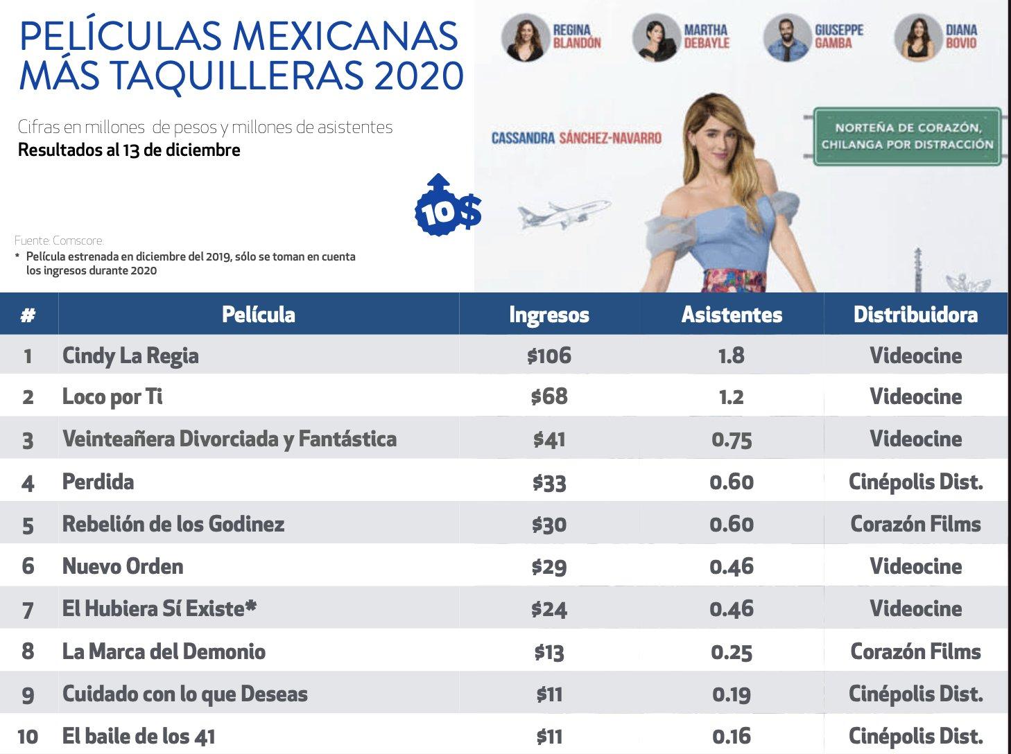 peliculas mexicanas mas taquilleras 2020