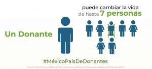 donacion-organos-numero-beneficiados