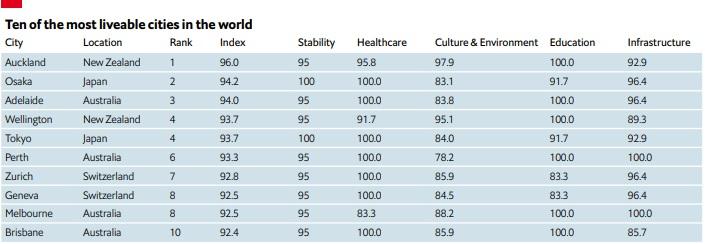 Auckland es la mejor ciudad para vivir. Foto: The Economist Intelligence Unit.