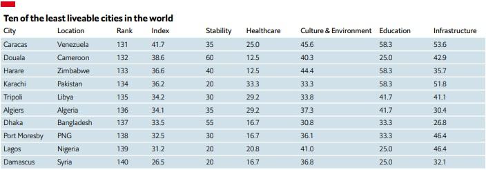 Caracas es la peor ciudad para vivir en 2021. Foto: The Economist Intelligence Unit.