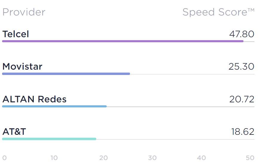 internet móvil más rápido